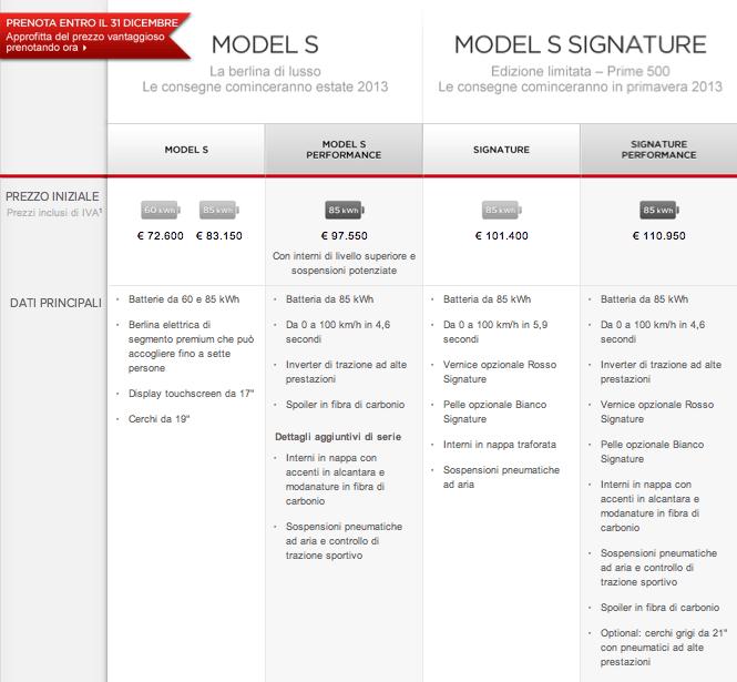 I prezzi italiani della Tesla Model S