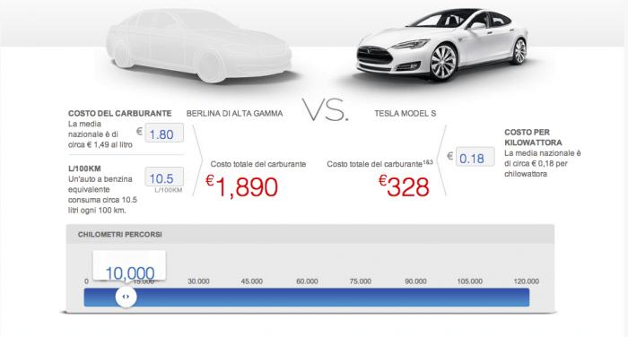 Confronto fra la Tesla Model S ed una berlina di alta gamma