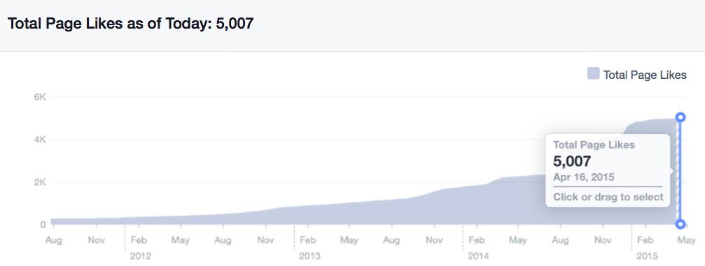TeslaItalia.it supera i 5000 fan su Facebook